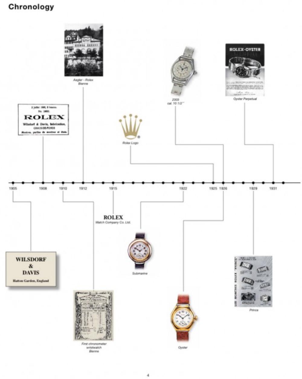 RPR_Rolex_History_1-580x727