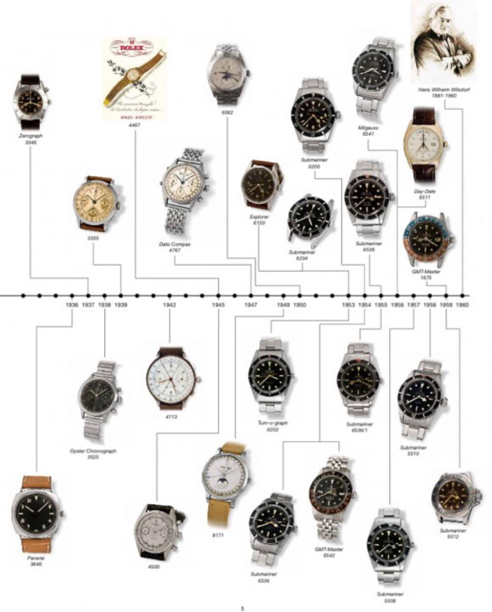 RPR_Rolex_History_2-580x721