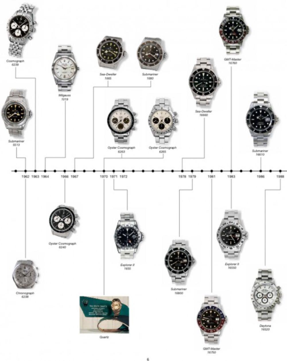 RPR_Rolex_History_3-580x730
